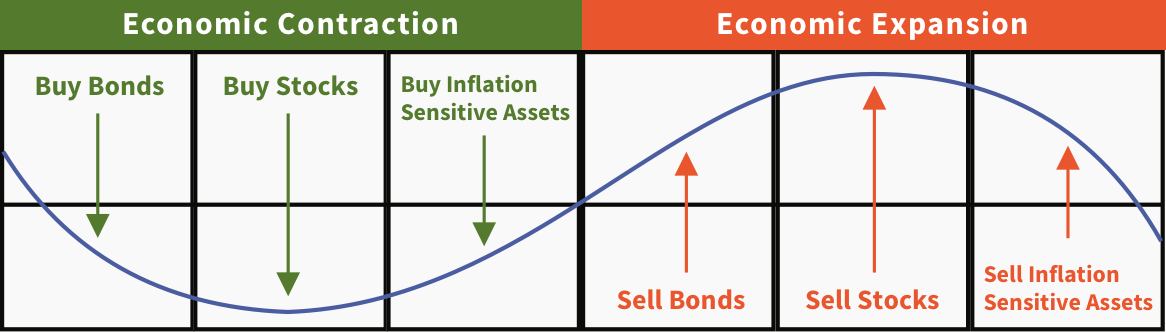 Repeating Economic Cycle