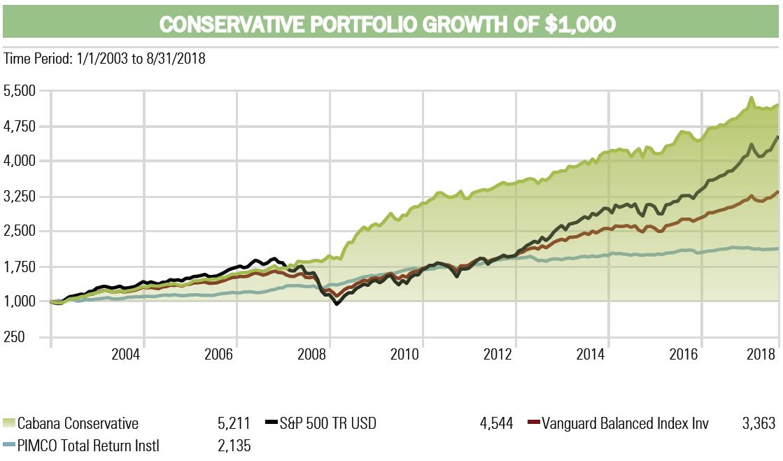 Conservative Investment Portfolio Performance Cabana