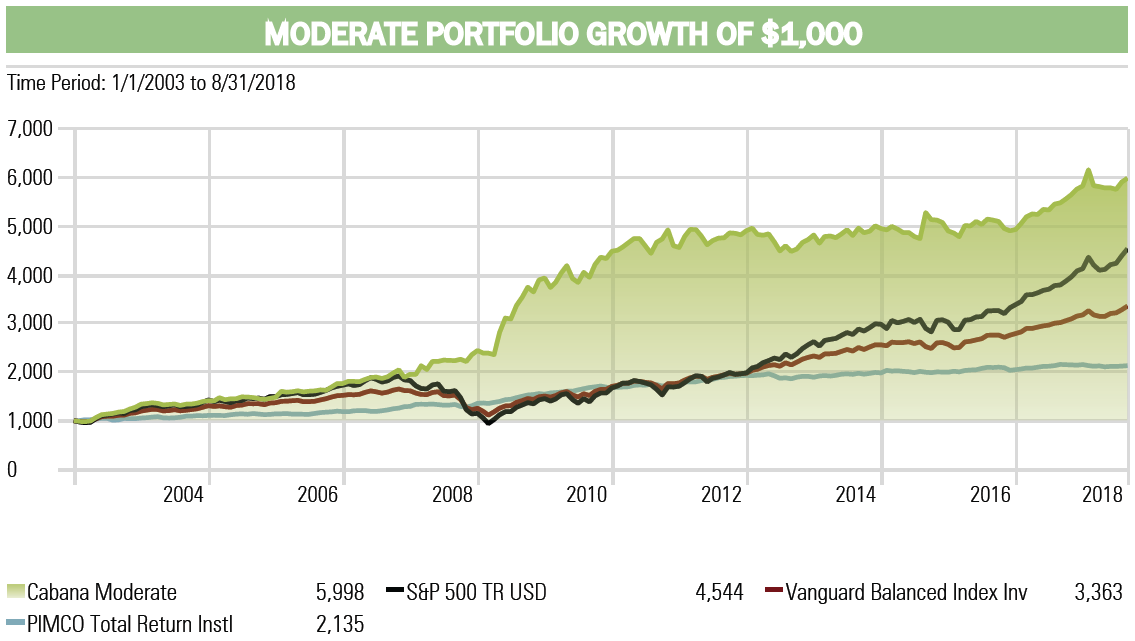 Moderate Investment Portfolio Performance By Cabana